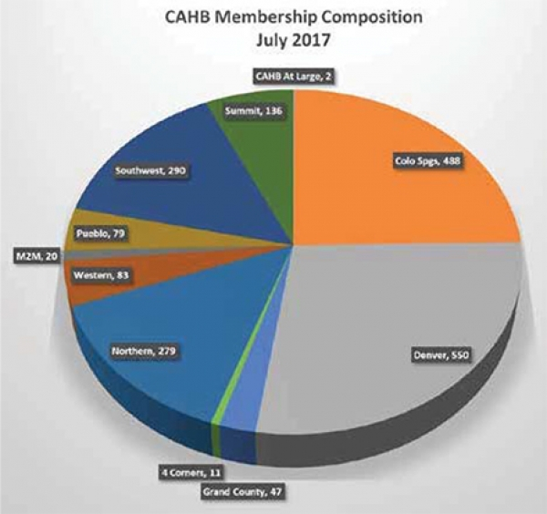 A primer on the membership of the Colorado Association of Home Builders